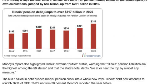 REPORT: Illinois' Record-Setting Pension Debt Jumps To Over $300 Billion.